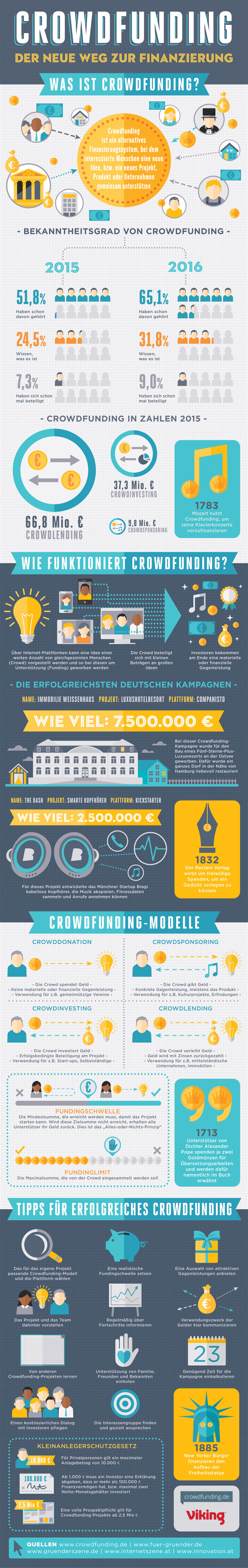 Grafik: Viking Deutschland