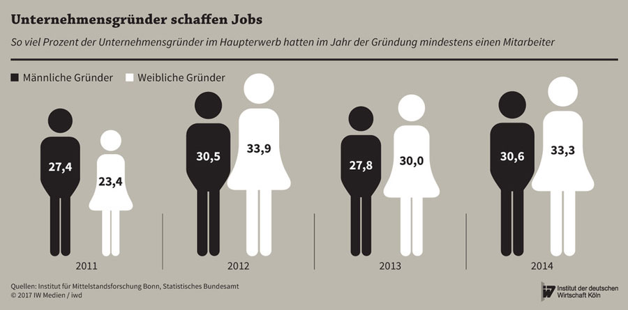 Unternehmensgruender Geschlechter