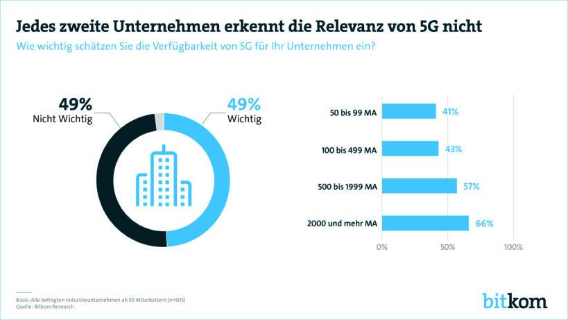 Mobilfunkstandard, 5G