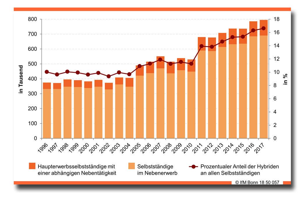 Anzahl und Anteil der hybriden Selbstständigen. Copyright: IfM Bonn