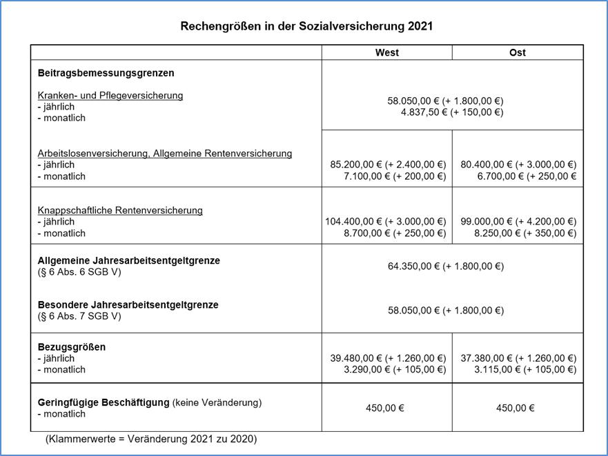 Sozialversicherungs-Rechengrößenverordnung 2021 ...