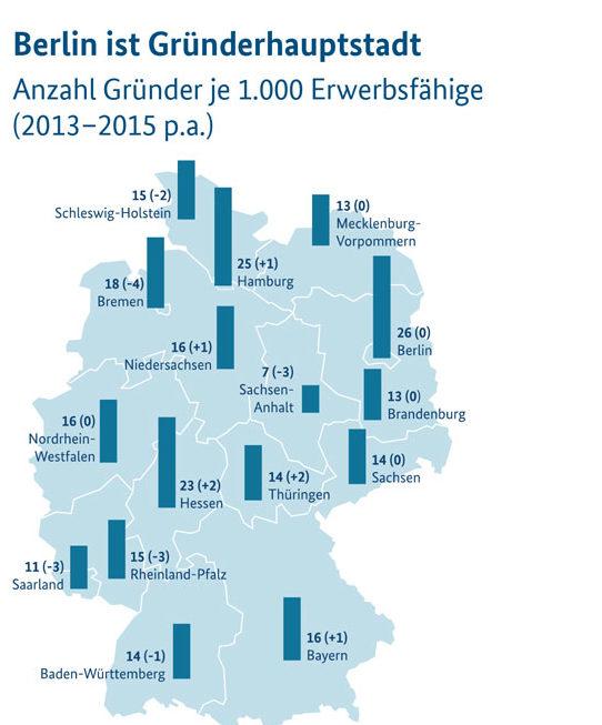 Gründerklima Deutschland